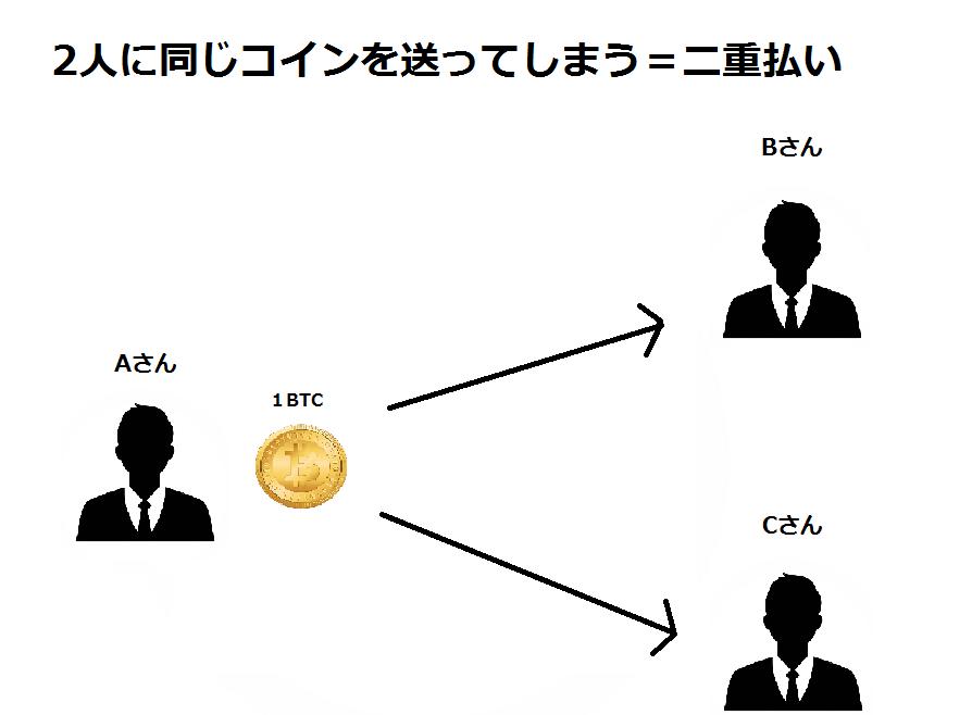 二重支払い - ビットコイン用語集 - ビットコインの解説 | Bitcoin日本語情報サイト