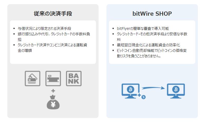 bitWire SHOP