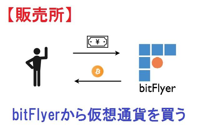 ビットフライヤーから仮想通貨を買う