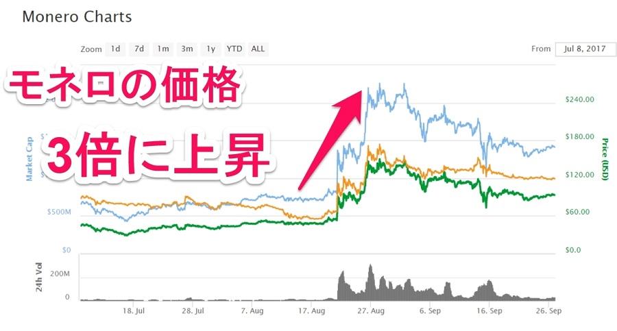 モネロの価格上昇