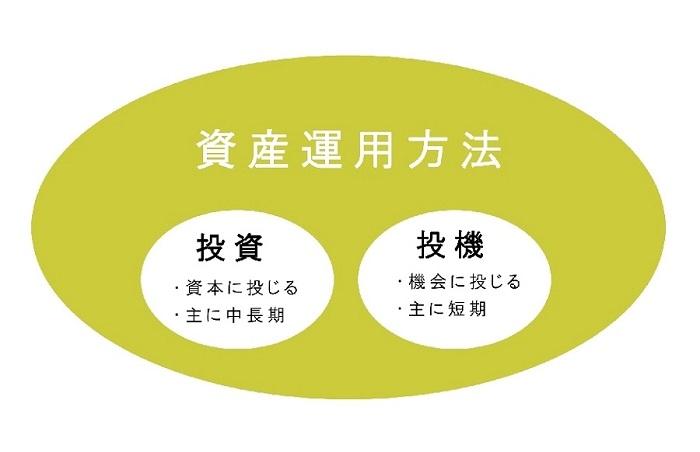 資産運用方法