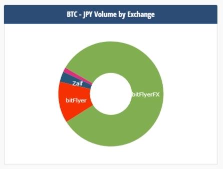 ビットコイン取引量国内シェア