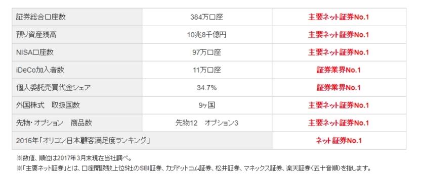 SBI証券口座開設数日本一