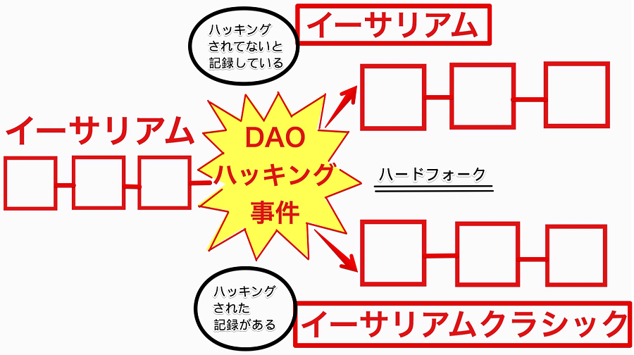 THE DAO ハッキング事件
