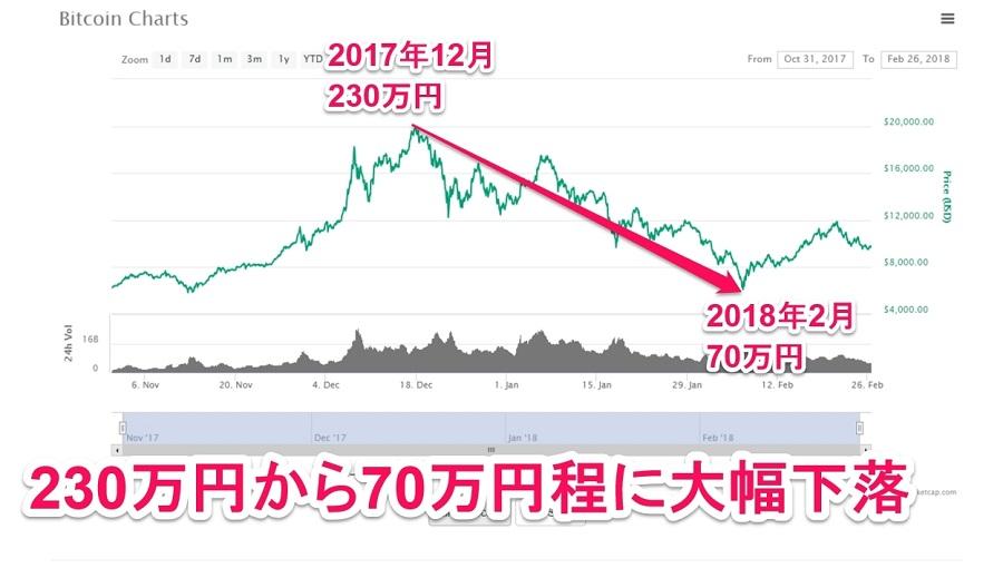 ビットコイン価格大幅下落
