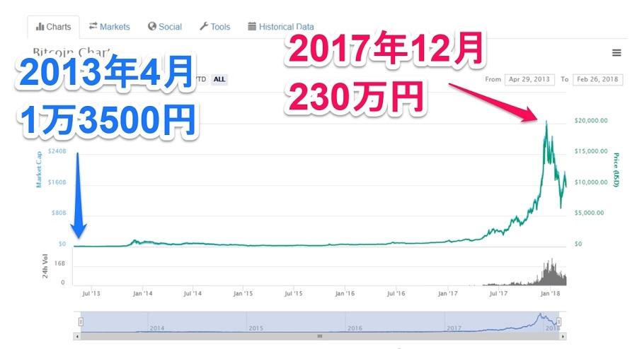 ビットコイン価格は2017年末に230万円に